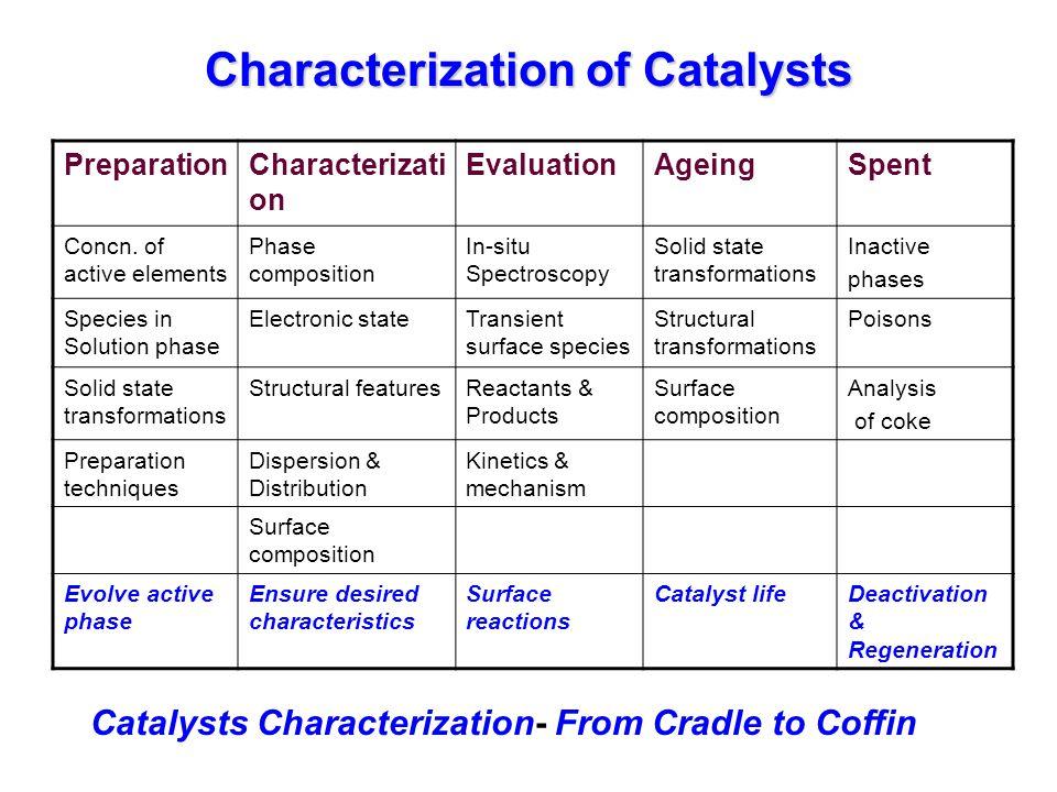 Catalysts- Shape effect
