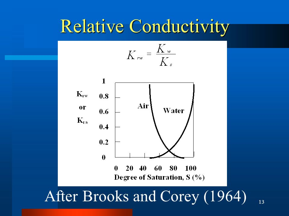 13 Relative Conductivity After Brooks and Corey (1964)