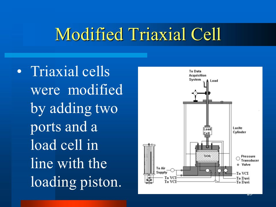 23 Modified Triaxial Cell Triaxial cells were modified by adding two ports and a load cell in line with the loading piston.