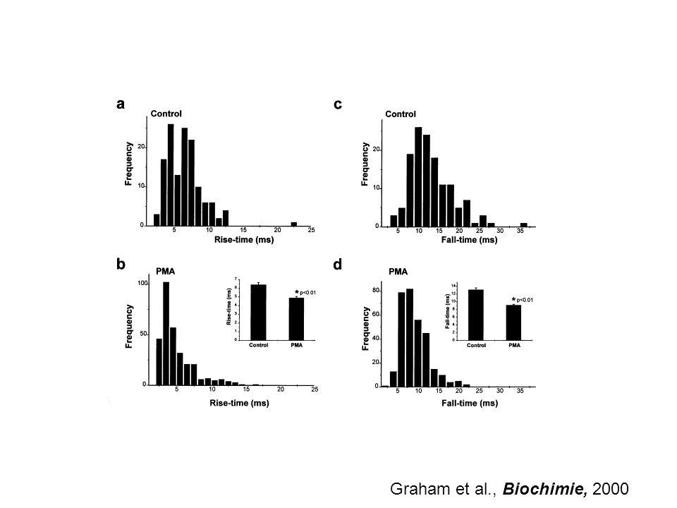 Graham et al., Biochimie, 2000