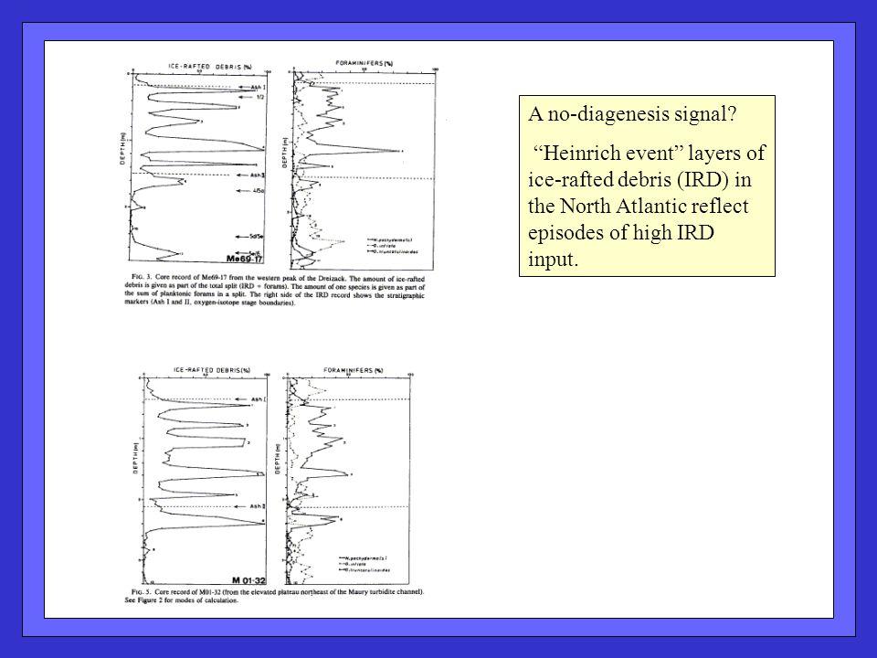 A no-diagenesis signal.