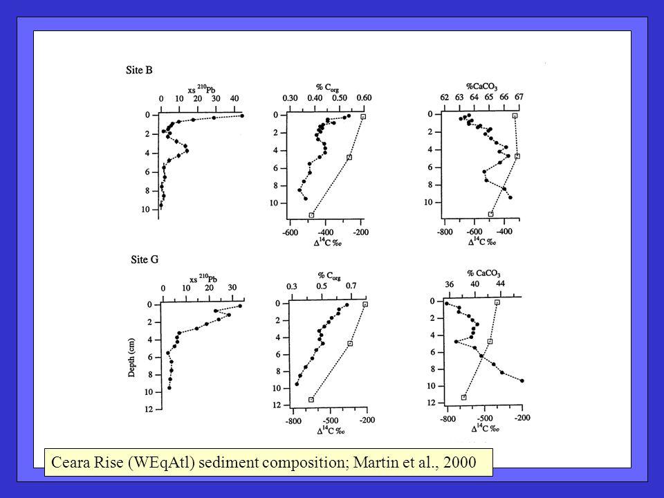 Ceara Rise (WEqAtl) sediment composition; Martin et al., 2000