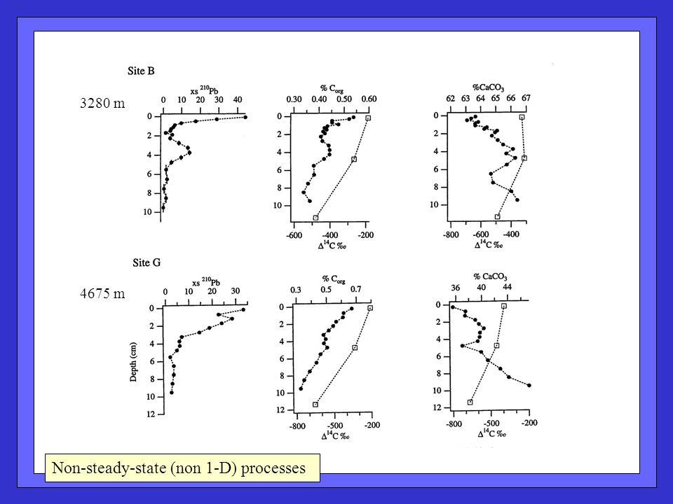Non-steady-state (non 1-D) processes 3280 m 4675 m