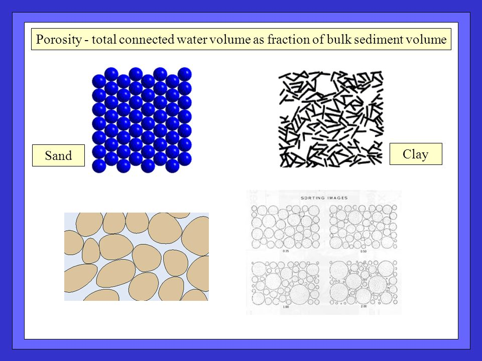 Porosity - total connected water volume as fraction of bulk sediment volume Sand Clay