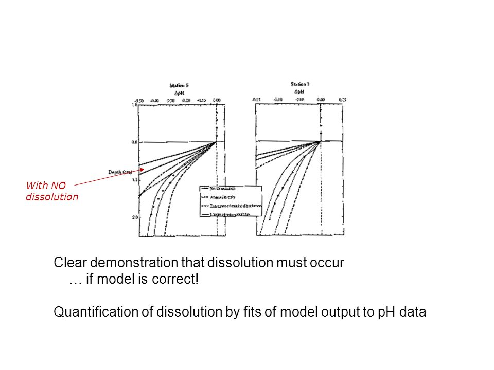 Clear demonstration that dissolution must occur … if model is correct.