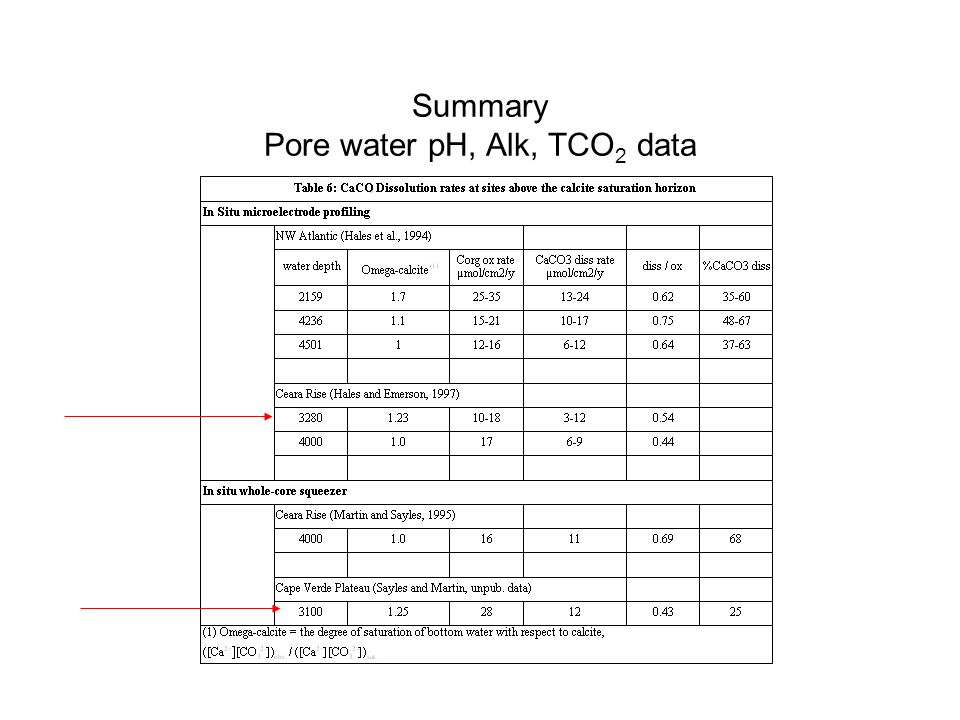 Summary Pore water pH, Alk, TCO 2 data
