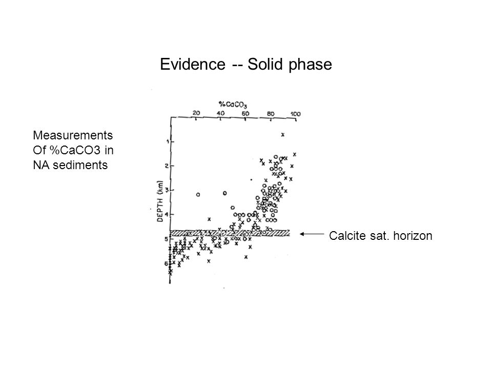 Evidence -- Solid phase Measurements Of %CaCO3 in NA sediments Calcite sat. horizon
