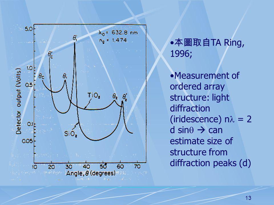 13 本圖取自 TA Ring, 1996; Measurement of ordered array structure: light diffraction (iridescence) n = 2 d sin   can estimate size of structure from dif