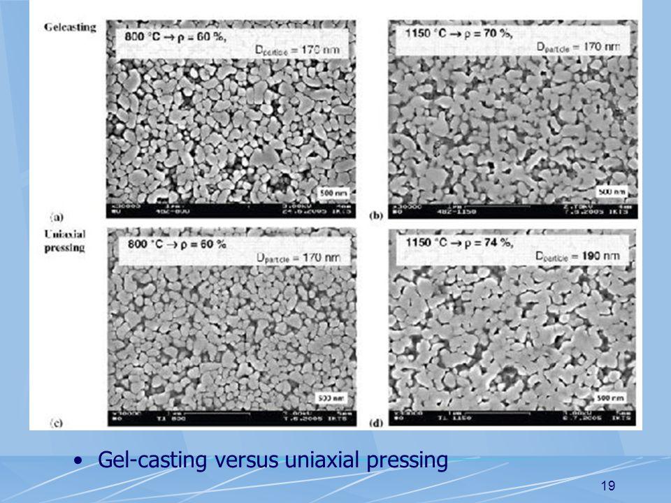19 Gel-casting versus uniaxial pressing