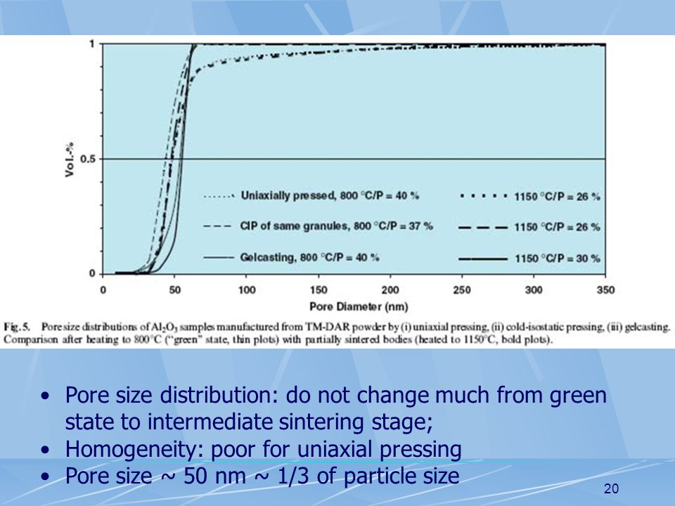 20 Pore size distribution: do not change much from green state to intermediate sintering stage; Homogeneity: poor for uniaxial pressing Pore size ~ 50 nm ~ 1/3 of particle size