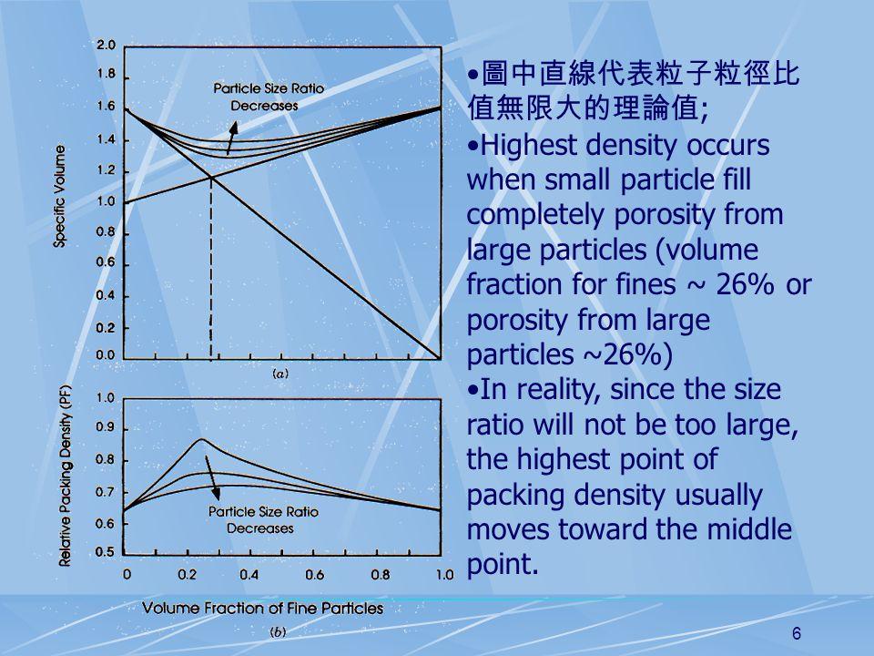 6 圖中直線代表粒子粒徑比 值無限大的理論值 ; Highest density occurs when small particle fill completely porosity from large particles (volume fraction for fines ~ 26% or