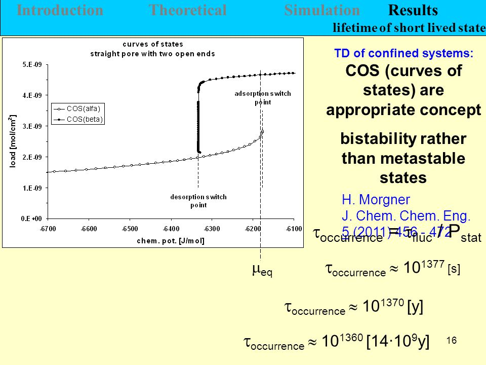 16  eq  occurrence  10 1377 [s]  occurrence  10 1370 [y] TD of confined systems: COS (curves of states) are appropriate concept bistability rather than metastable states Introduction Theoretical Simulation Results lifetime of short lived state  occurrence  10 1360 [14·10 9 y] H.