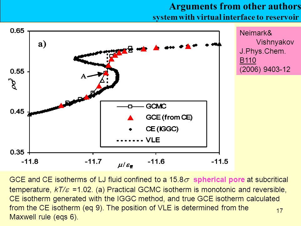17 GCE and CE isotherms of LJ fluid confined to a 15.8  spherical pore at subcritical temperature, kT/  =1.02.