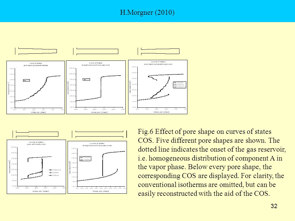 32 H.Morgner (2010) Fig.6 Effect of pore shape on curves of states COS.