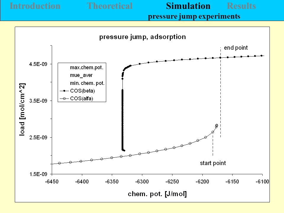 9 Introduction Theoretical Simulation Results pressure jump experiments