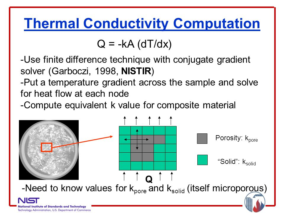 Thermal Conductivity Computation -Use finite difference technique with conjugate gradient solver (Garboczi, 1998, NISTIR) -Put a temperature gradient across the sample and solve for heat flow at each node -Compute equivalent k value for composite material Q = -kA (dT/dx) Porosity: k pore Solid : k solid Q -Need to know values for k pore and k solid (itself microporous)