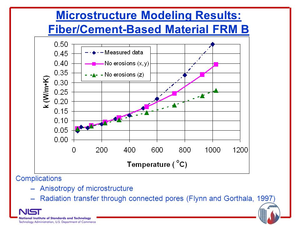 Microstructure Modeling Results: Fiber/Cement-Based Material FRM B Complications –Anisotropy of microstructure –Radiation transfer through connected pores (Flynn and Gorthala, 1997)
