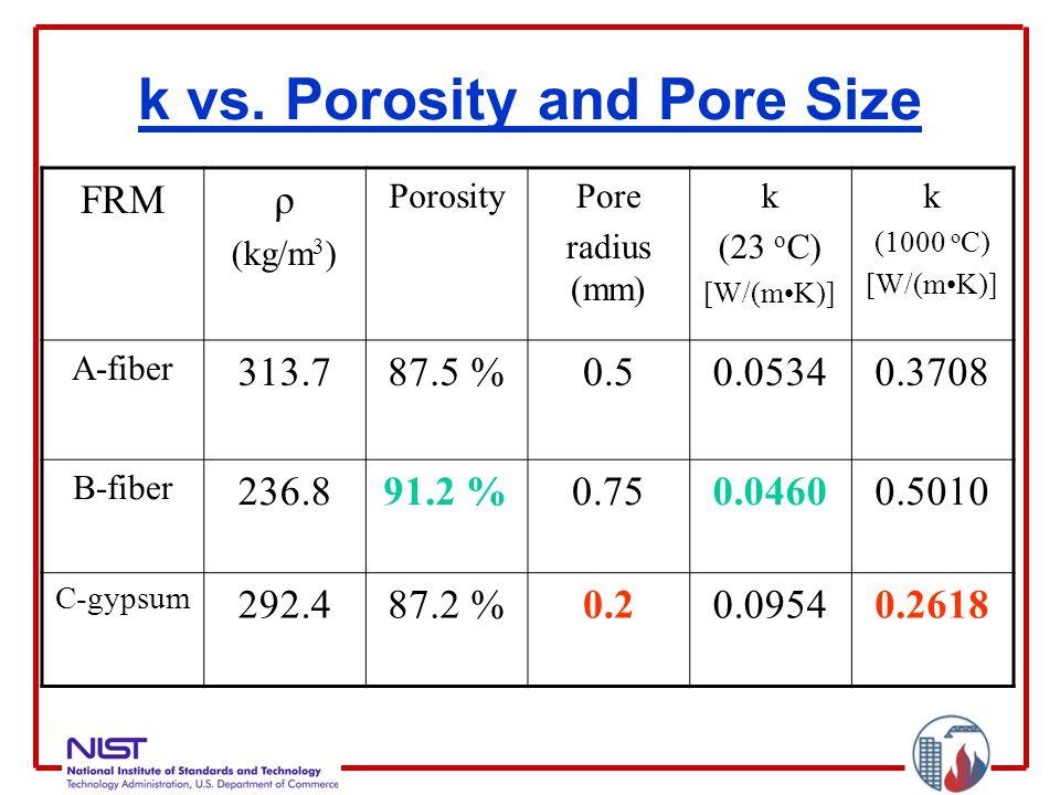 k vs. Porosity and Pore Size FRMρ (kg/m 3 ) PorosityPore radius (mm) k (23 o C) [W/(mK)] k (1000 o C) [W/(mK)] A-fiber 313.787.5 %0.50.05340.3708 B-fi