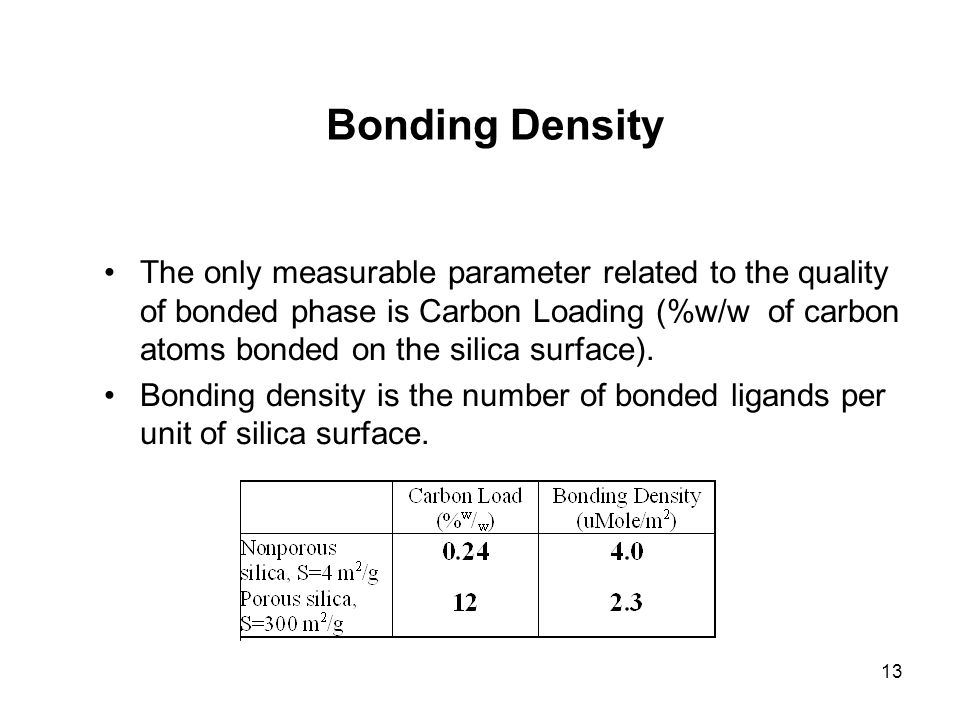 13 Bonding Density The only measurable parameter related to the quality of bonded phase is Carbon Loading (%w/w of carbon atoms bonded on the silica s