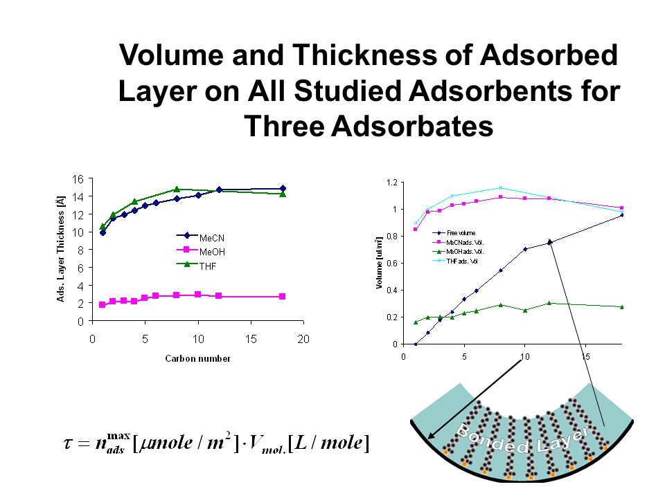 17 Volume and Thickness of Adsorbed Layer on All Studied Adsorbents for Three Adsorbates