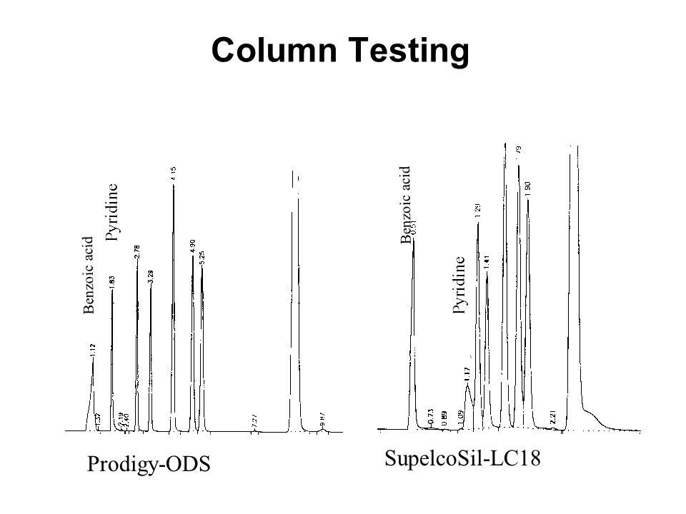 Column Testing Prodigy-ODS SupelcoSil-LC18 Benzoic acid Pyridine