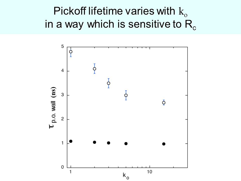 Pickoff lifetime varies with k o in a way which is sensitive to R c (ns)