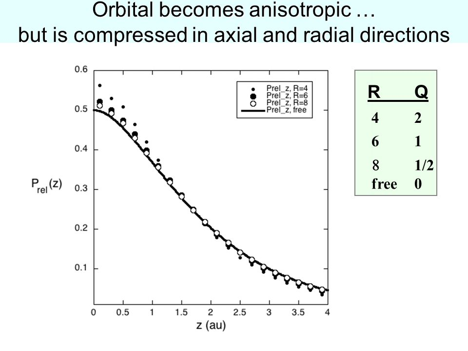 61  1/2 free0 42 42 R Q Orbital becomes anisotropic … but is compressed in axial and radial directions