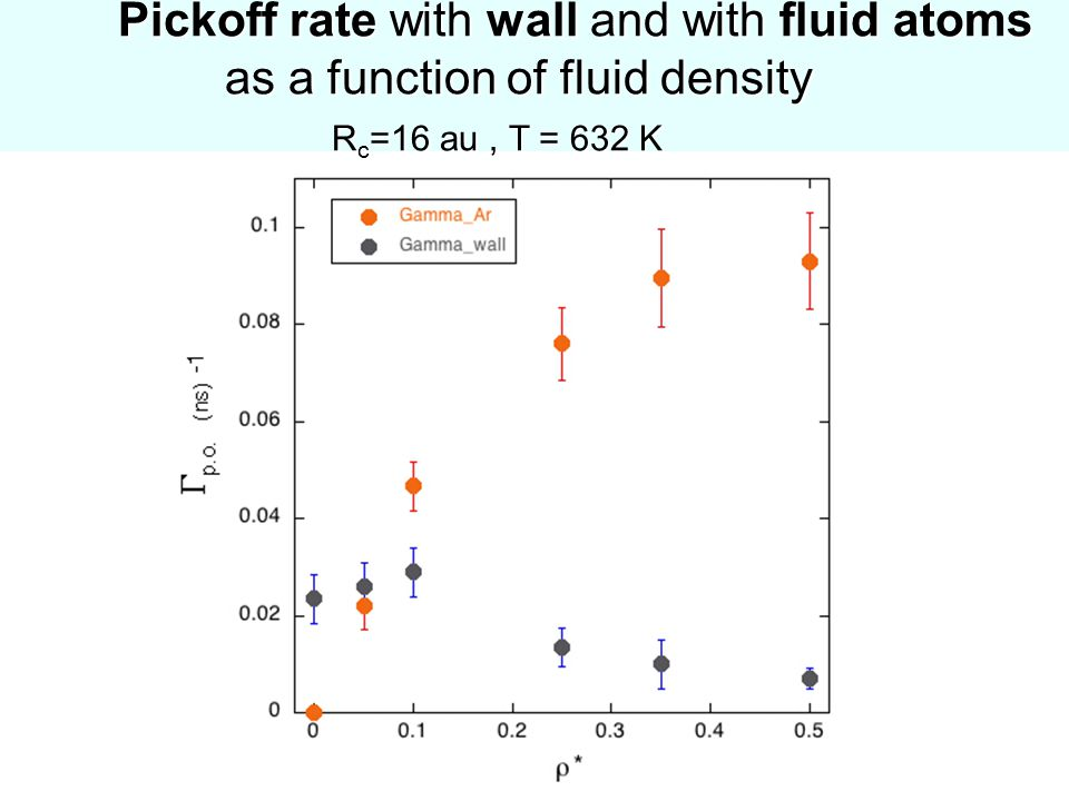 Pickoff rate with wall and with fluid atoms as a function of fluid density R c =16 au, T = 632 K