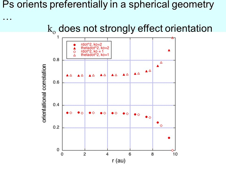 Ps orients preferentially in a spherical geometry … k o does not strongly effect orientation