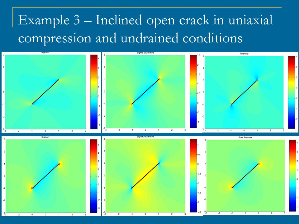 Example 3 – Inclined open crack in uniaxial compression and undrained conditions