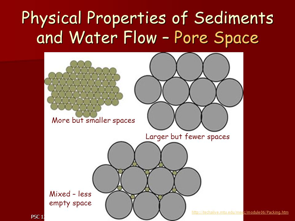 PSC 121 Prince George s Community College Physical Properties of Sediments and Water Flow – Pore Space More but smaller spaces Larger but fewer spaces Mixed – less empty space http://techalive.mtu.edu/meec/module06/Packing.htm