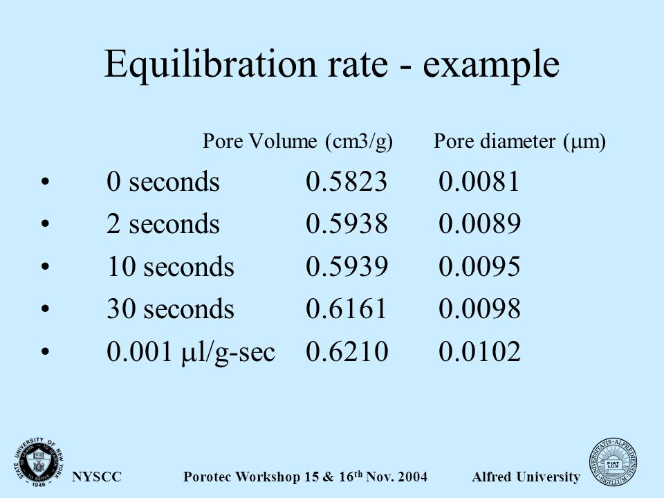 Alfred UniversityPorotec Workshop 15 & 16 th Nov. 2004NYSCC Equilibration rate - example