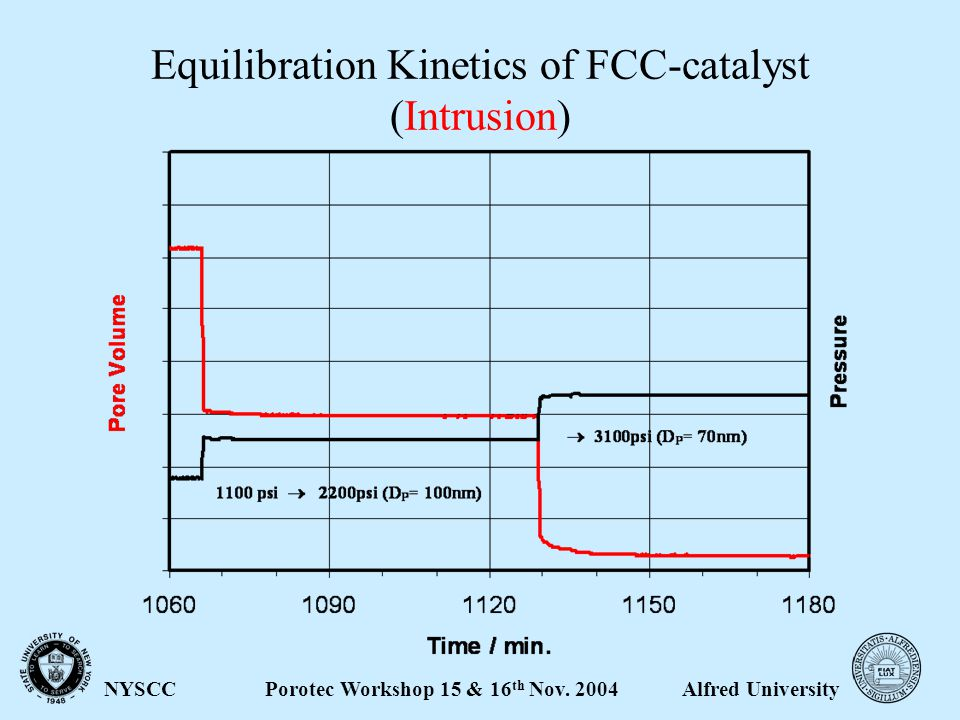 Alfred UniversityPorotec Workshop 15 & 16 th Nov. 2004NYSCC Equilibration Kinetics of FCC-catalyst