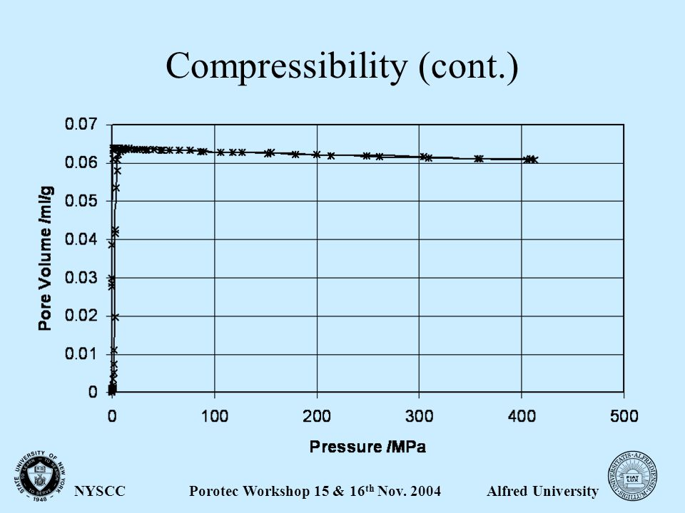 Alfred UniversityPorotec Workshop 15 & 16 th Nov. 2004NYSCC Compressibility