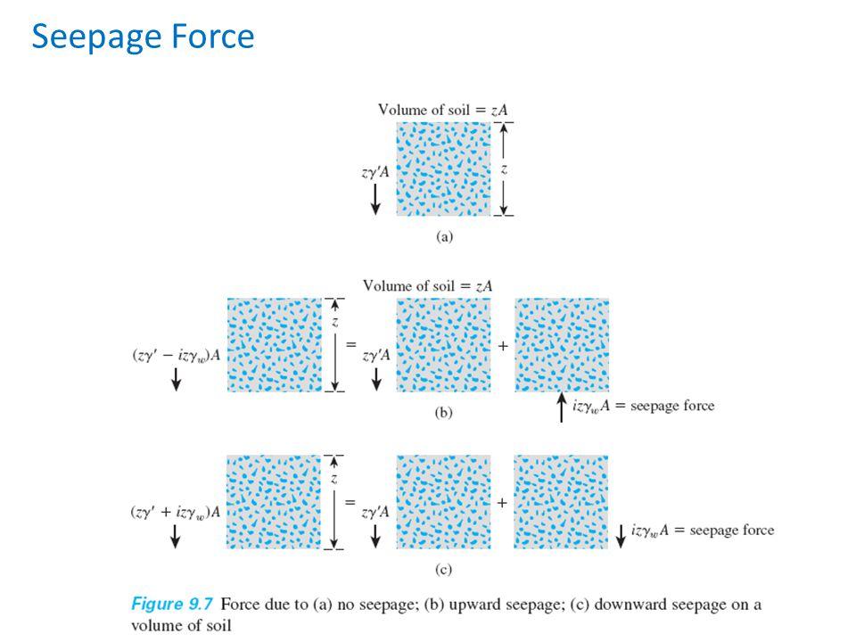 Seepage Force