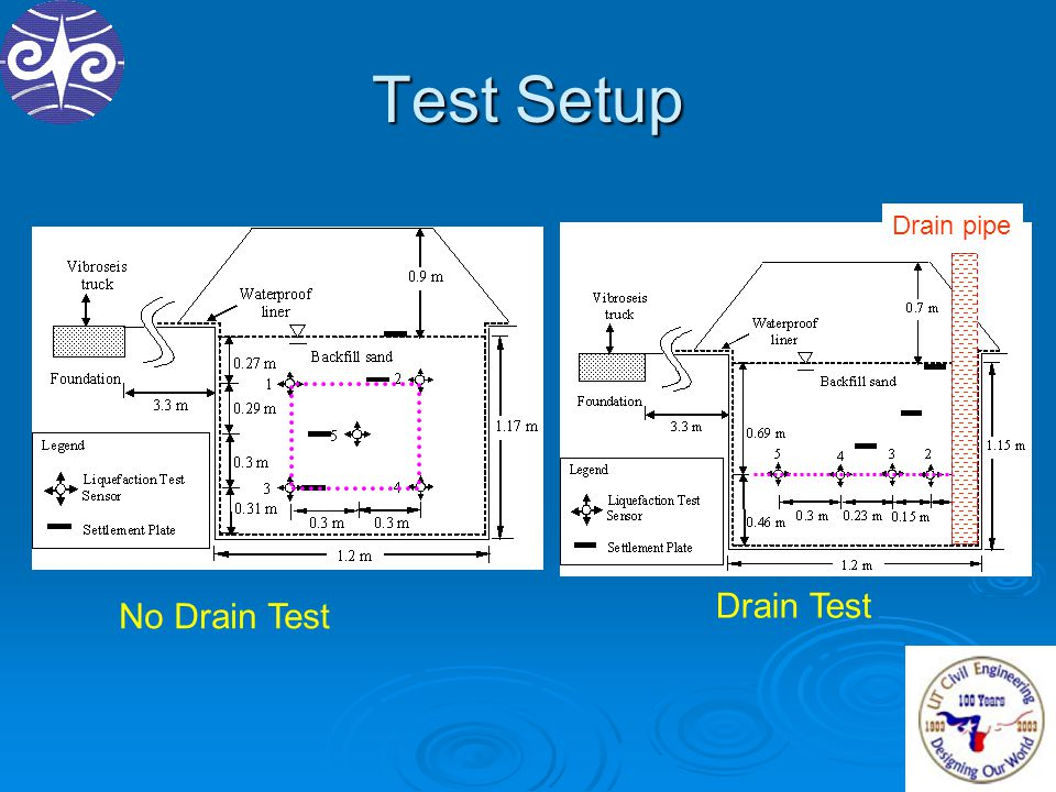 Test Setup No Drain Test Drain Test Drain pipe