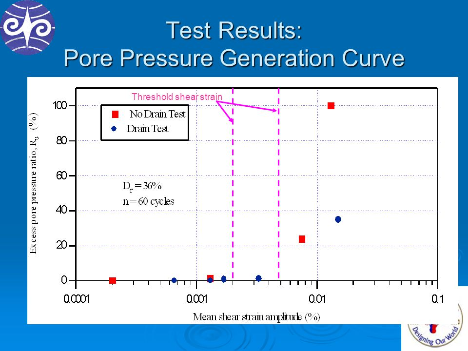 Test Results: Pore Pressure Generation Curve Threshold shear strain
