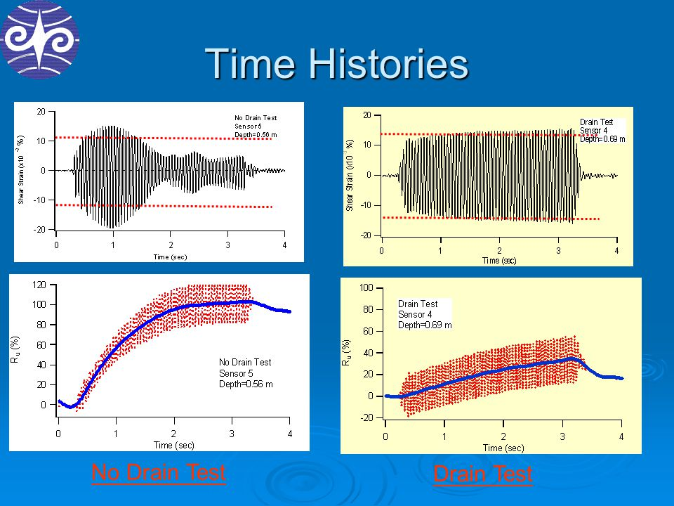 Time Histories No Drain Test Drain Test