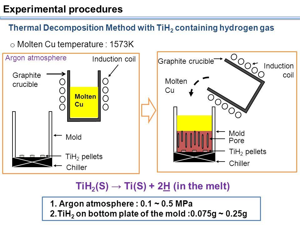 Experimental procedures o Molten Cu temperature : 1573K 1.