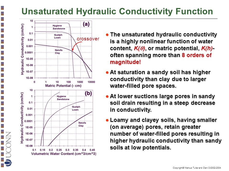 Copyright© Markus Tuller and Dani Or2002-2004 Unsaturated Hydraulic Conductivity Function ●The unsaturated hydraulic conductivity is a highly nonlinear function of water content, K(  ), or matric potential, K(h)- often spanning more than 8 orders of magnitude.