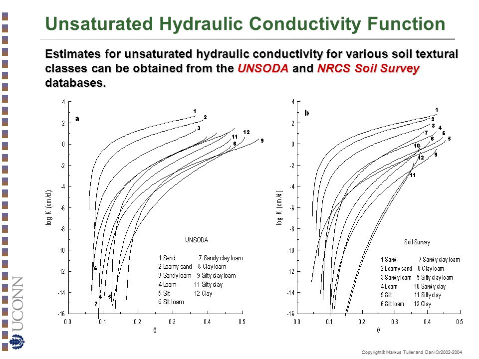 Copyright© Markus Tuller and Dani Or2002-2004 Unsaturated Hydraulic Conductivity Function Estimates for unsaturated hydraulic conductivity for various