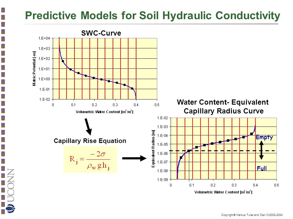 Copyright© Markus Tuller and Dani Or2002-2004 Predictive Models for Soil Hydraulic Conductivity Empty Full SWC-Curve Water Content- Equivalent Capillary Radius Curve Capillary Rise Equation