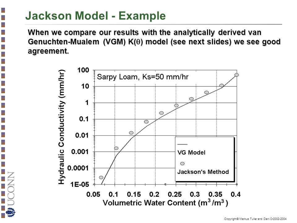 Copyright© Markus Tuller and Dani Or2002-2004 Jackson Model - Example When we compare our results with the analytically derived van Genuchten-Mualem (VGM) K(  ) model (see next slides) we see good agreement.