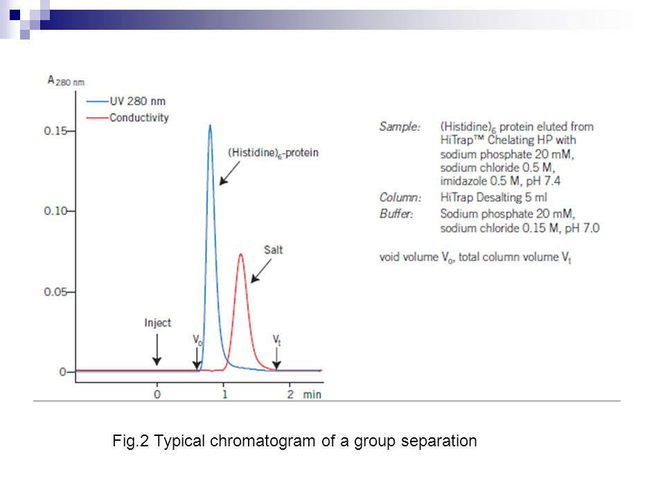 Fig.2 Typical chromatogram of a group separation