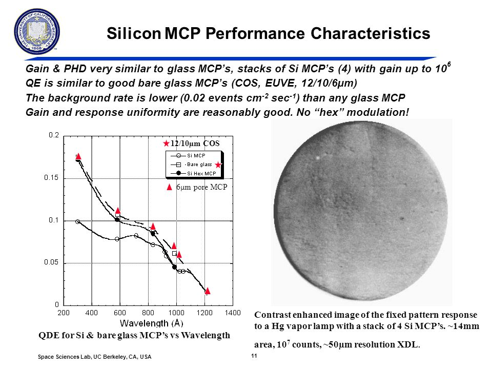 11 Space Sciences Lab, UC Berkeley, CA, USA Silicon MCP Performance Characteristics Gain & PHD very similar to glass MCP's, stacks of Si MCP's (4) with gain up to 10 6 QE is similar to good bare glass MCP's (COS, EUVE, 12/10/6µm) The background rate is lower (0.02 events cm -2 sec -1 ) than any glass MCP Gain and response uniformity are reasonably good.