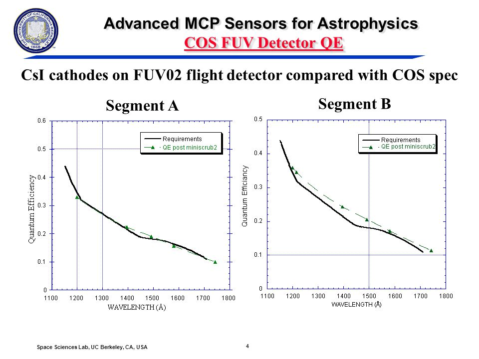4 Space Sciences Lab, UC Berkeley, CA, USA COS FUV Detector QE Advanced MCP Sensors for Astrophysics COS FUV Detector QE CsI cathodes on FUV02 flight detector compared with COS spec Segment A Segment B