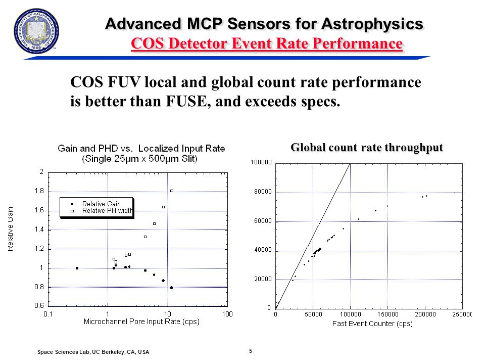 5 Space Sciences Lab, UC Berkeley, CA, USA COS Detector Event Rate Performance Advanced MCP Sensors for Astrophysics COS Detector Event Rate Performance Global count rate throughput COS FUV local and global count rate performance is better than FUSE, and exceeds specs.