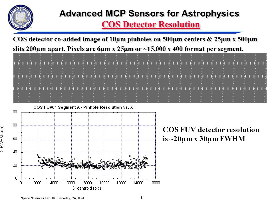 6 Space Sciences Lab, UC Berkeley, CA, USA COS Detector Resolution Advanced MCP Sensors for Astrophysics COS Detector Resolution COS detector co-added image of 10µm pinholes on 500µm centers & 25µm x 500µm slits 200µm apart.
