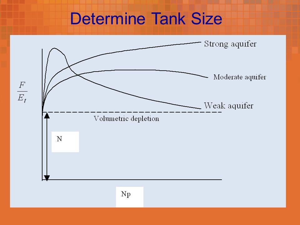 Determine Tank Size