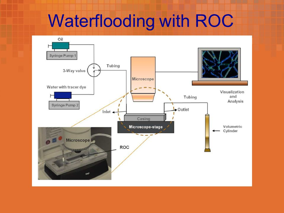 Waterflooding with ROC